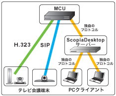 RADVISION Scopia Desktop Serverでテレビ会議とPC混在会議